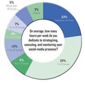 Tempo dedicato ai social media