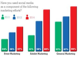 Social media per il marketing