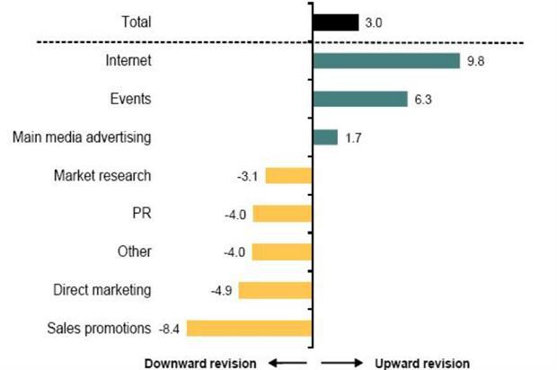 marketing budget_Bellwether report 2016