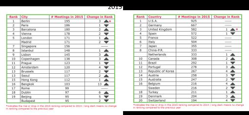 Classifiche ICCA, 2015